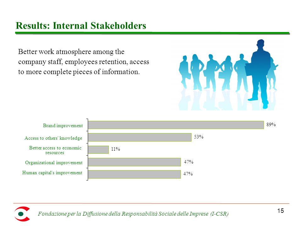 Fondazione per la Diffusione della Responsabilità Sociale delle Imprese (I-CSR) 15 Results: Internal Stakeholders Better work atmosphere among the com