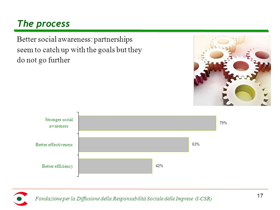 Fondazione per la Diffusione della Responsabilità Sociale delle Imprese (I-CSR) 17 The process Better social awareness: partnerships seem to catch up with the goals but they do not go further 42% 63% 79% Better efficiency Better effectiveness Stronger social awareness
