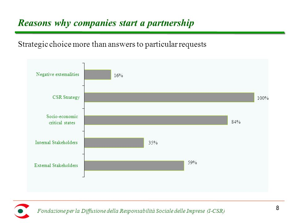 Fondazione per la Diffusione della Responsabilità Sociale delle Imprese (I-CSR) 8 Reasons why companies start a partnership Strategic choice more than answers to particular requests 59% 35% 84% 100% 16% External Stakeholders Internal Stakeholders Socio-economic critical states CSR Strategy Negative externalities