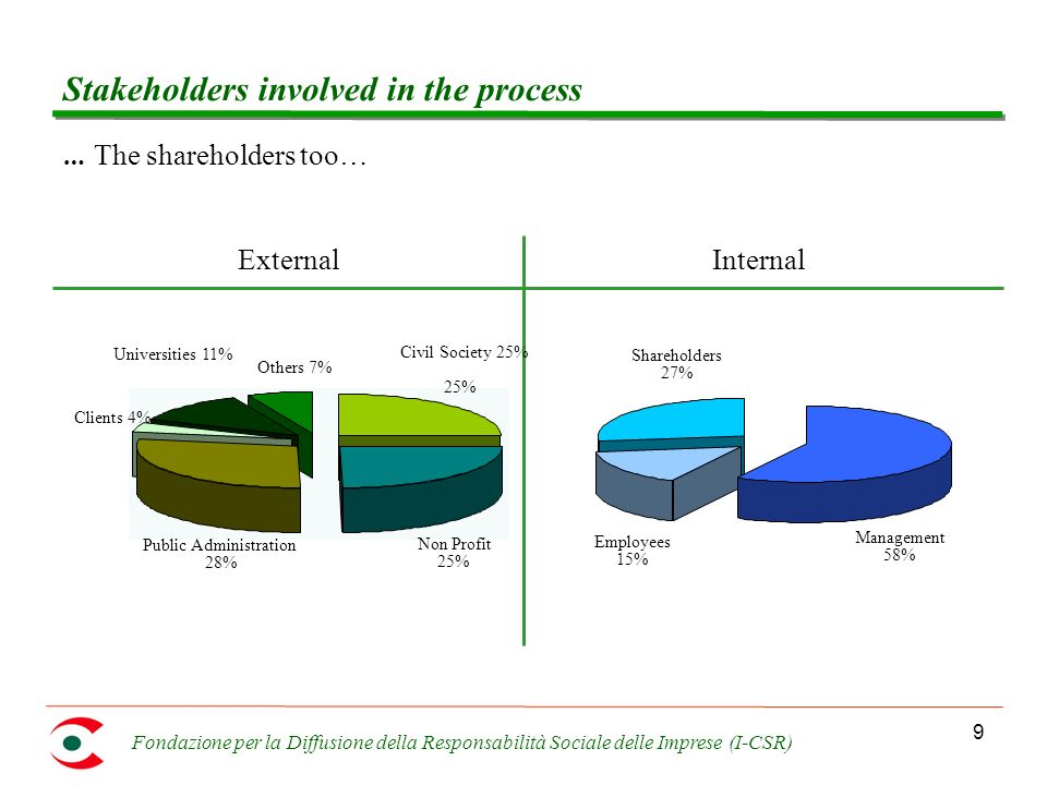 Fondazione per la Diffusione della Responsabilità Sociale delle Imprese (I-CSR) 9 Stakeholders involved in the process … The shareholders too… ExternalInternal Others 7% Universities 11% Clients 4% Public Administration 28% Non Profit 25% Civil Society 25% 25% Management 58% Employees 15% Shareholders 27%