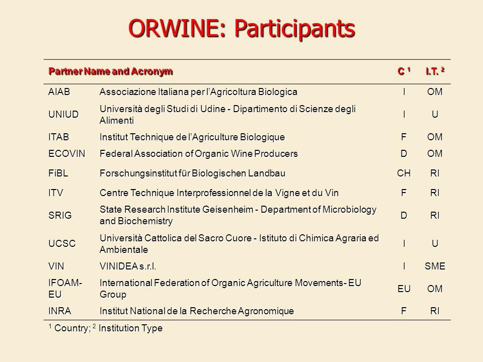 Partner Name and Acronym C 1 I.T. 2 AIAB Associazione Italiana per lAgricoltura Biologica IOM UNIUD Università degli Studi di Udine - Dipartimento di