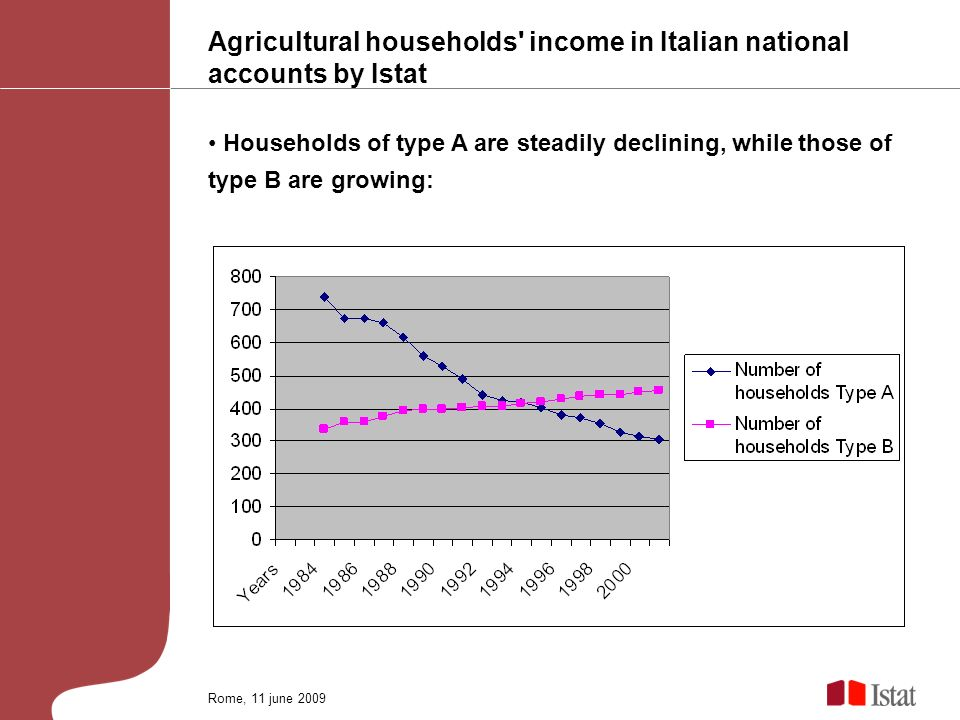 Agricultural households' income in Italian national accounts by Istat Households of type A are steadily declining, while those of type B are growing: