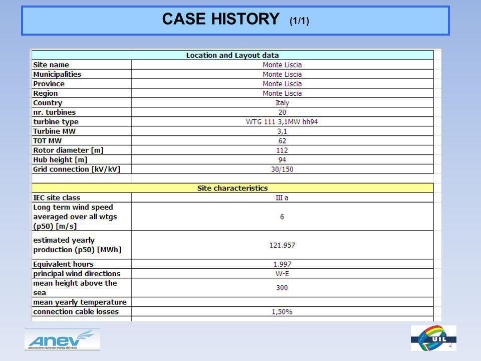 CASE HISTORY (1/1) 2