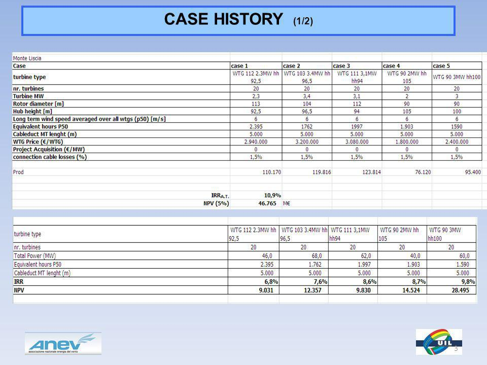 CASE HISTORY (1/2) 3