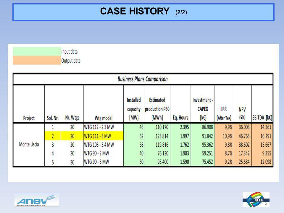CASE HISTORY (2/2) 5