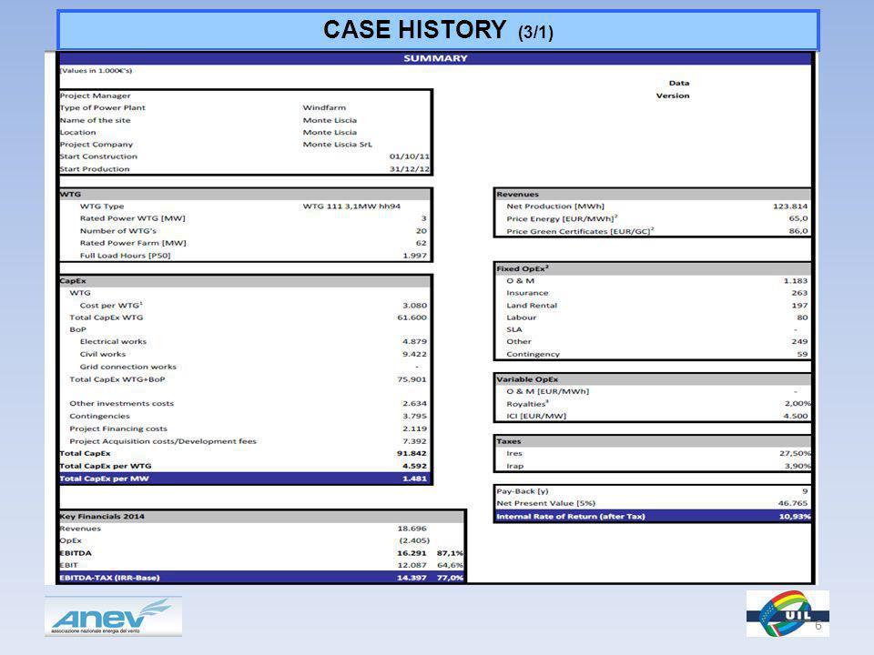 CASE HISTORY (3/1) 6