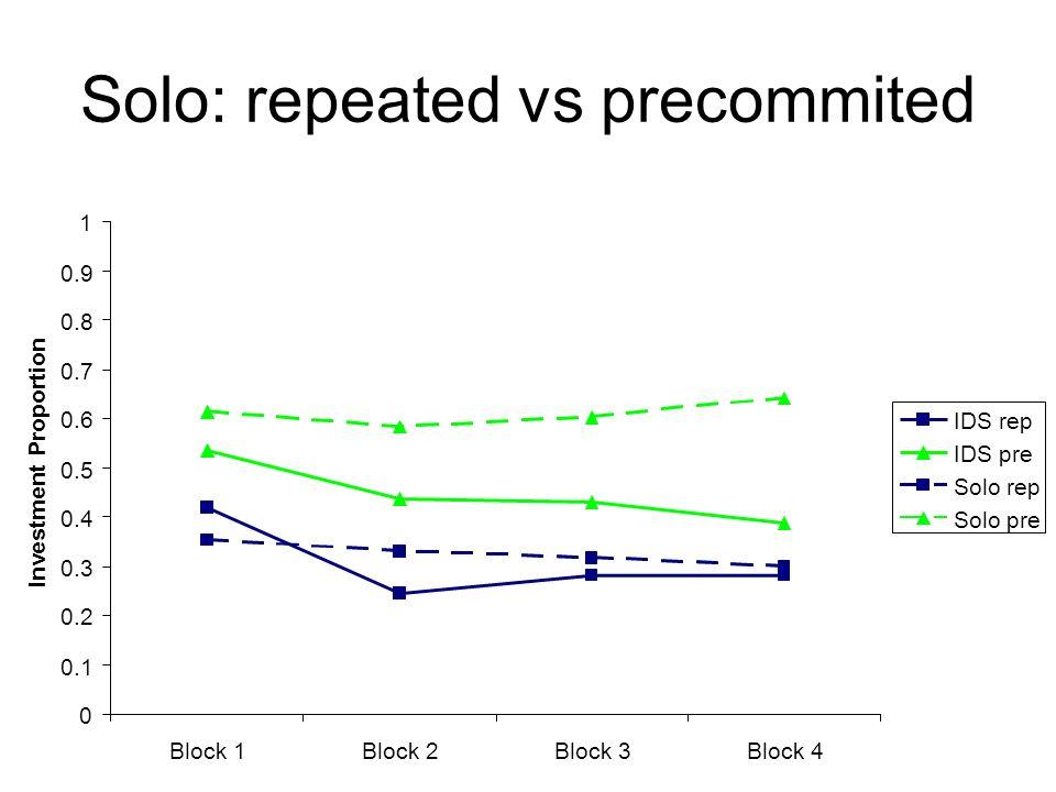 0 0.1 0.2 0.3 0.4 0.5 0.6 0.7 0.8 0.9 1 Block 1Block 2Block 3Block 4 Investment Proportion IDS rep IDS pre Solo rep Solo pre