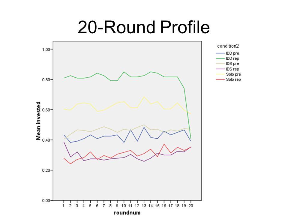 20-Round Profile