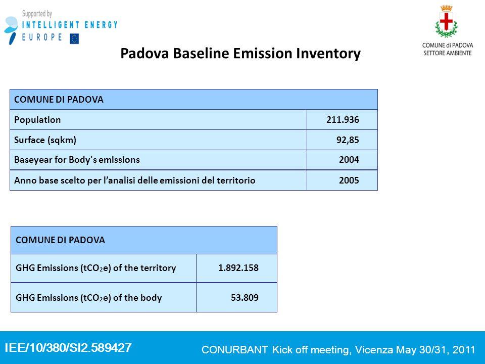 IEE/10/380/SI2.589427 CONURBANT Kick off meeting, Vicenza May 30/31, 2011 Padova Baseline Emission Inventory 2005Anno base scelto per lanalisi delle emissioni del territorio 2004Baseyear for Body s emissions 92,85Surface (sqkm) 211.936Population COMUNE DI PADOVA 53.809GHG Emissions (tCO 2 e) of the body 1.892.158GHG Emissions (tCO 2 e) of the territory COMUNE DI PADOVA