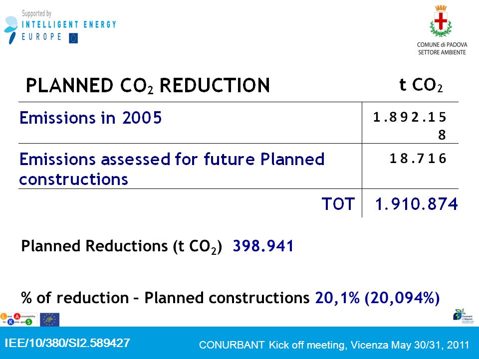 IEE/10/380/SI2.589427 CONURBANT Kick off meeting, Vicenza May 30/31, 2011 Planned Reductions (t CO 2 ) 398.941 % of reduction – Planned constructions