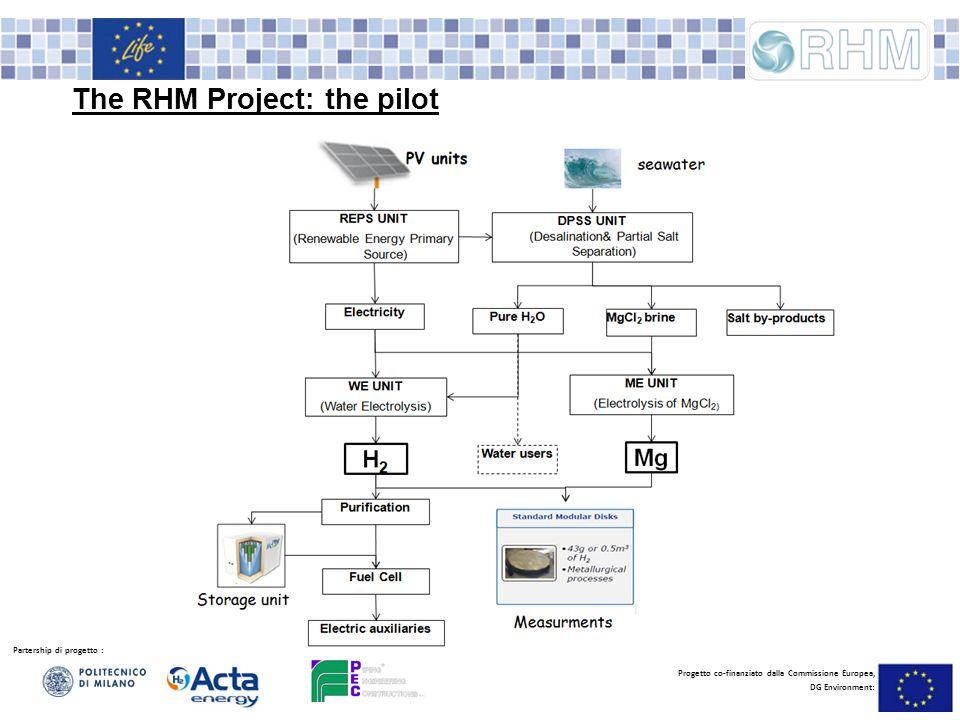 Partership di progetto : Progetto co-finanziato dalla Commissione Europea, DG Environment: The RHM Project: the pilot