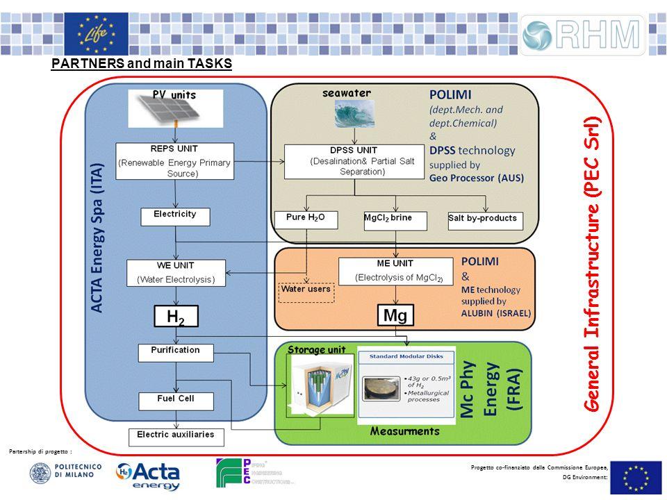 Partership di progetto : Progetto co-finanziato dalla Commissione Europea, DG Environment: PARTNERS and main TASKS General Infrastructure (PEC Srl)