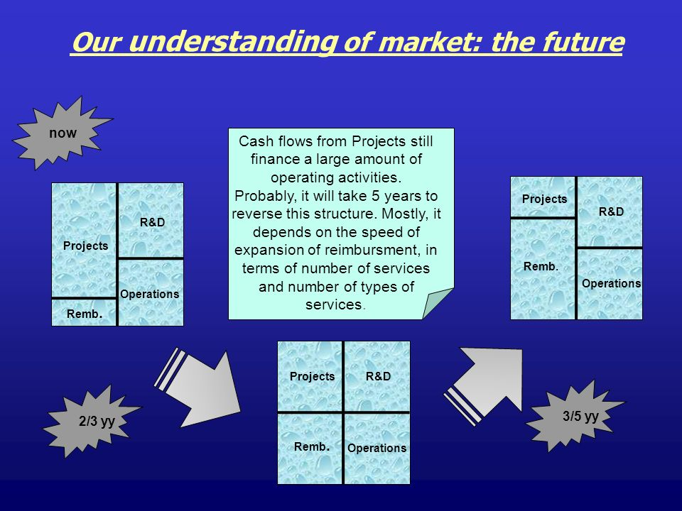 Our understanding of market: the future Projects Remb. Operations R&D Projects Remb. Operations R&D Projects Remb. Operations R&D now 2/3 yy 3/5 yy Ca