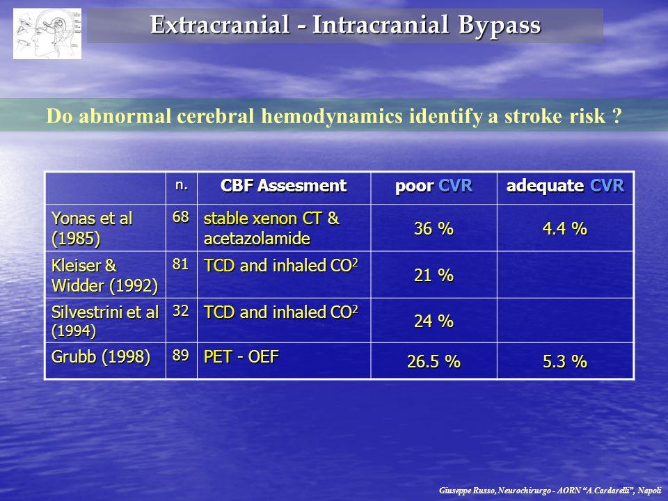 Do abnormal cerebral hemodynamics identify a stroke risk ? n. CBF Assesment poor CVR adequate CVR Yonas et al (1985) 68 stable xenon CT & acetazolamid