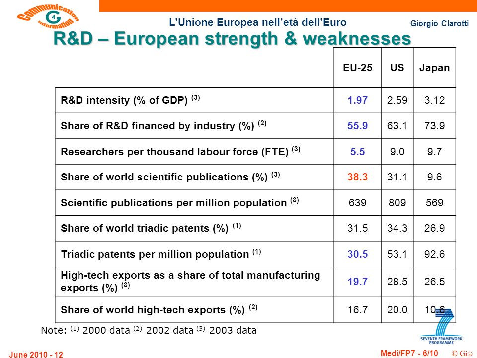 Giorgio Clarotti Medi/FP7 - 6/10 © Gi LUnione Europea nelletà dellEuro June R&D – European strength & weaknesses EU-25USJapan R&D intensity (% of GDP) (3) Share of R&D financed by industry (%) (2) Researchers per thousand labour force (FTE) (3) Share of world scientific publications (%) (3) Scientific publications per million population (3) Share of world triadic patents (%) (1) Triadic patents per million population (1) High-tech exports as a share of total manufacturing exports (%) (3) Share of world high-tech exports (%) (2) Note: (1) 2000 data (2) 2002 data (3) 2003 data