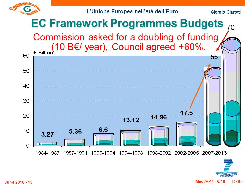 Giorgio Clarotti Medi/FP7 - 6/10 © Gi LUnione Europea nelletà dellEuro June EC Framework Programmes Budgets 70 Commission asked for a doubling of funding (10 B/ year), Council agreed +60%.
