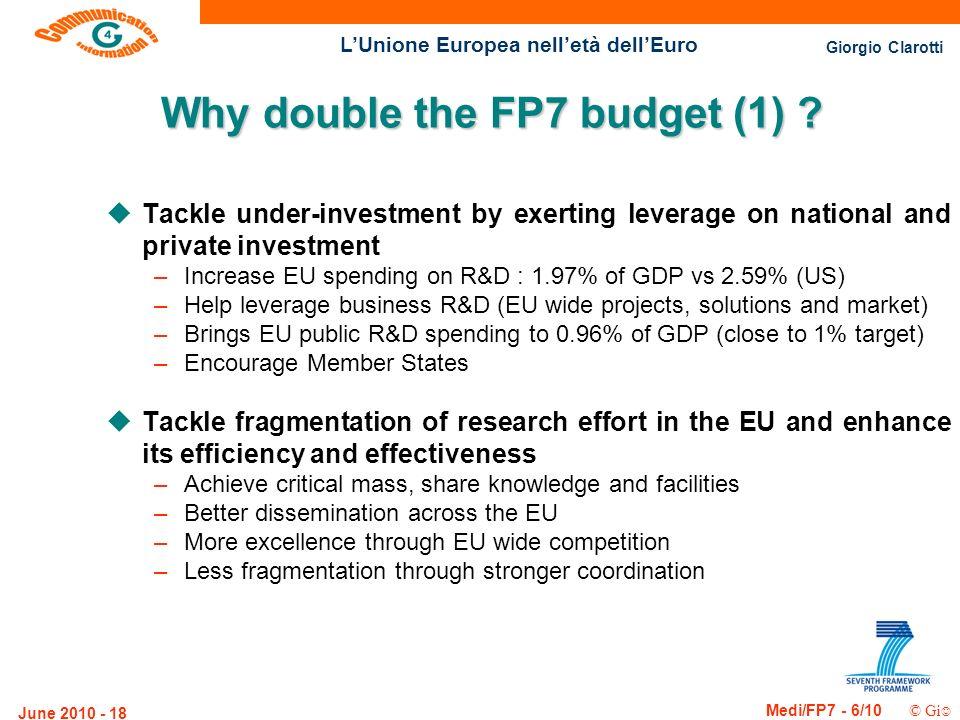 Giorgio Clarotti Medi/FP7 - 6/10 © Gi LUnione Europea nelletà dellEuro June 2010 - 18 Why double the FP7 budget (1) ? uTackle under-investment by exer