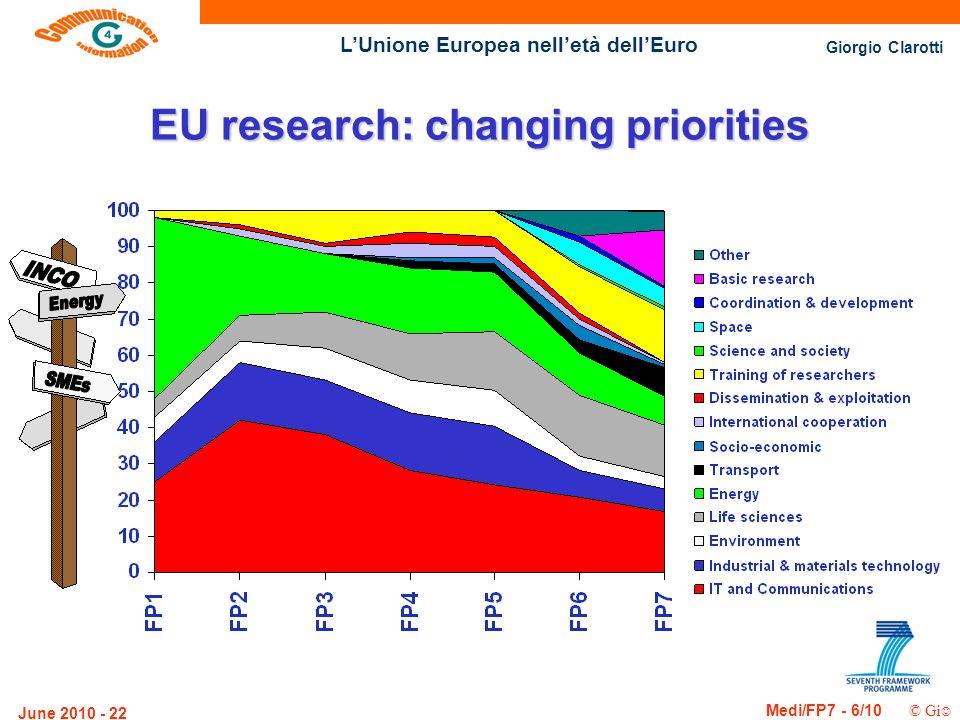 Giorgio Clarotti Medi/FP7 - 6/10 © Gi LUnione Europea nelletà dellEuro June 2010 - 22 EU research: changing priorities