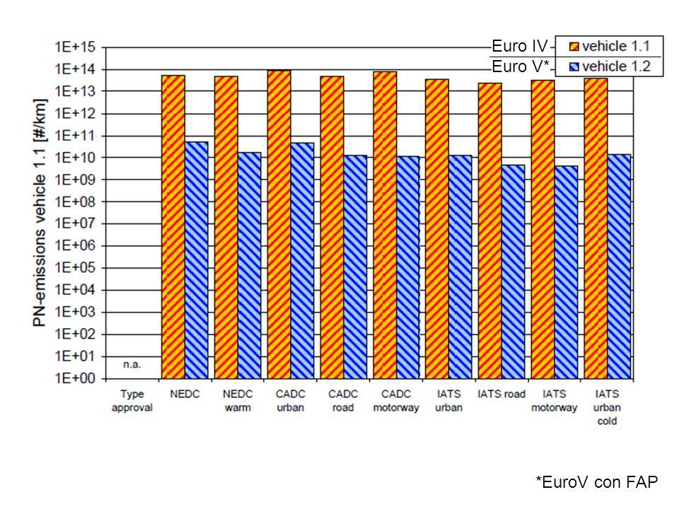 Euro IV Euro V* *EuroV con FAP