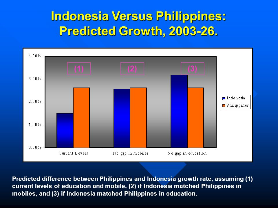 Indonesia Versus Philippines: Predicted Growth, 2003-26.