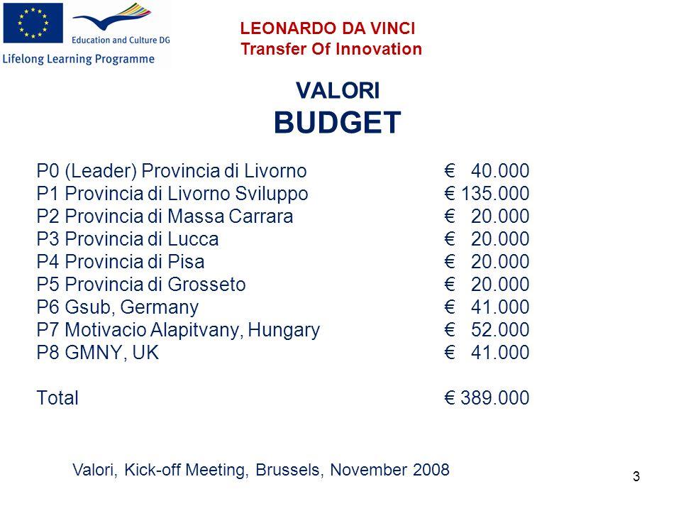 3 VALORI BUDGET P0 (Leader) Provincia di Livorno 40.000 P1 Provincia di Livorno Sviluppo 135.000 P2 Provincia di Massa Carrara 20.000 P3 Provincia di Lucca 20.000 P4 Provincia di Pisa 20.000 P5 Provincia di Grosseto 20.000 P6 Gsub, Germany 41.000 P7 Motivacio Alapitvany, Hungary 52.000 P8 GMNY, UK 41.000 Total 389.000 Valori, Kick-off Meeting, Brussels, November 2008 LEONARDO DA VINCI Transfer Of Innovation
