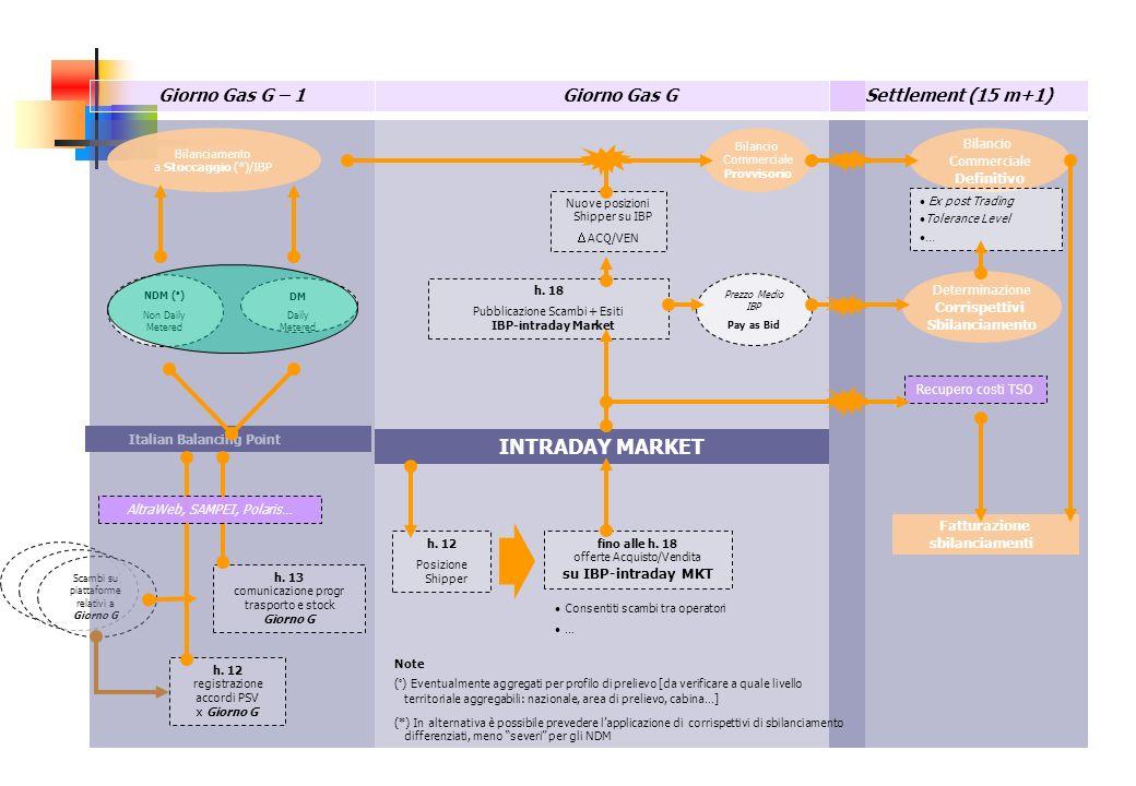 Italian Balancing Point Scambi su piattaforme relativi a Giorno G Giorno Gas G – 1 h.