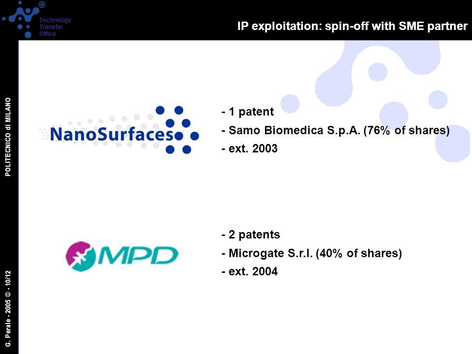 G. Perale - 2005 © - 10/12 POLITECNICO di MILANO Technology Transfer Office IP exploitation: spin-off with SME partner - 1 patent - Samo Biomedica S.p