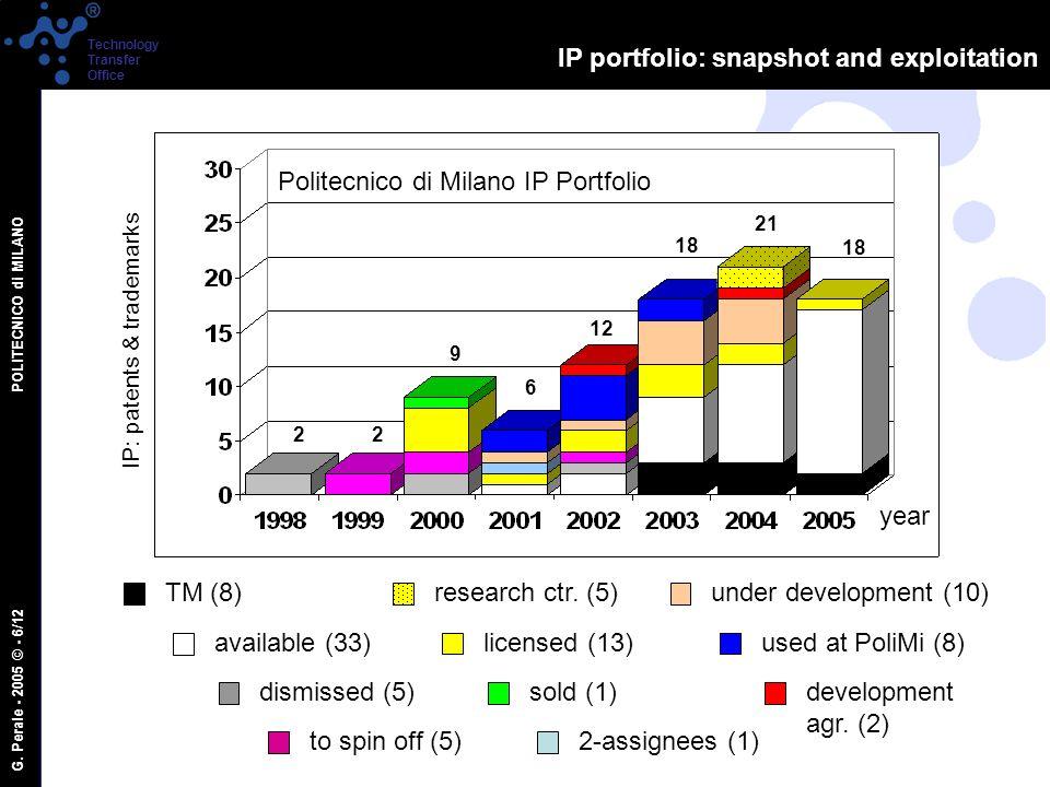 G. Perale - 2005 © - 6/12 POLITECNICO di MILANO Technology Transfer Office IP portfolio: snapshot and exploitation 22 6 12 18 21 9 year IP: patents &