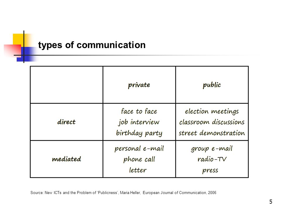5 types of communication Source: New ICTs and the Problem of Publicness, Maria Heller, European Journal of Communication, 2006