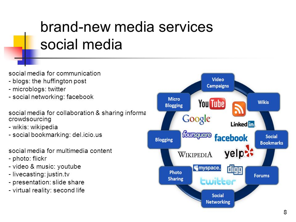 8 brand-new media services social media social media for communication - blogs: the huffington post - microblogs: twitter - social networking: facebook social media for collaboration & sharing information & crowdsourcing - wikis: wikipedia - social bookmarking: del.icio.us social media for multimedia content - photo: flickr - video & music: youtube - livecasting: justin.tv - presentation: slide share - virtual reality: second life