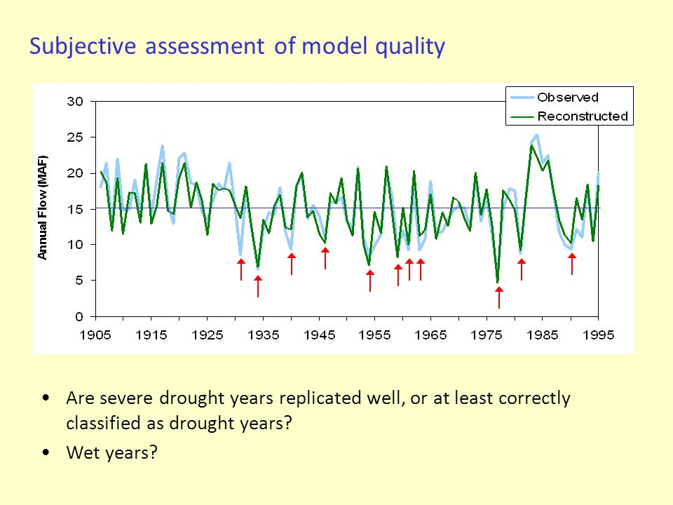Subjective assessment of model quality Are severe drought years replicated well, or at least correctly classified as drought years? Wet years?