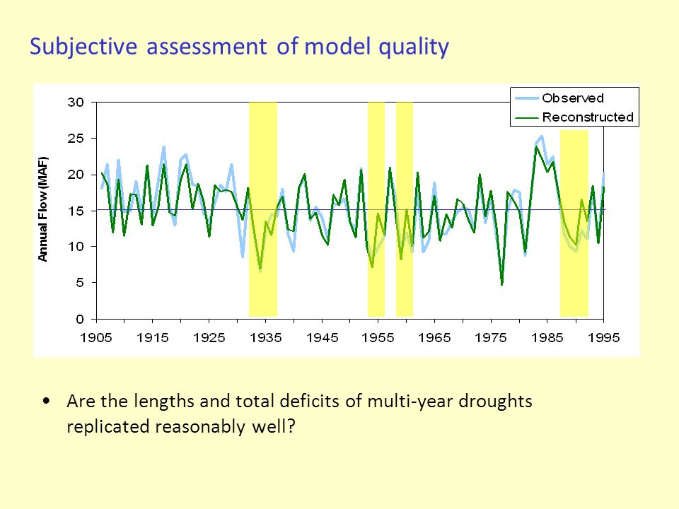 Subjective assessment of model quality Are the lengths and total deficits of multi-year droughts replicated reasonably well?