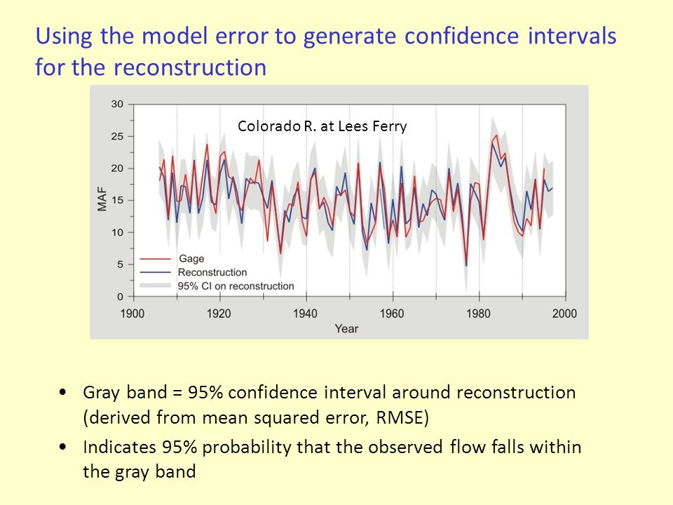 Using the model error to generate confidence intervals for the reconstruction Colorado R. at Lees Ferry Gray band = 95% confidence interval around rec