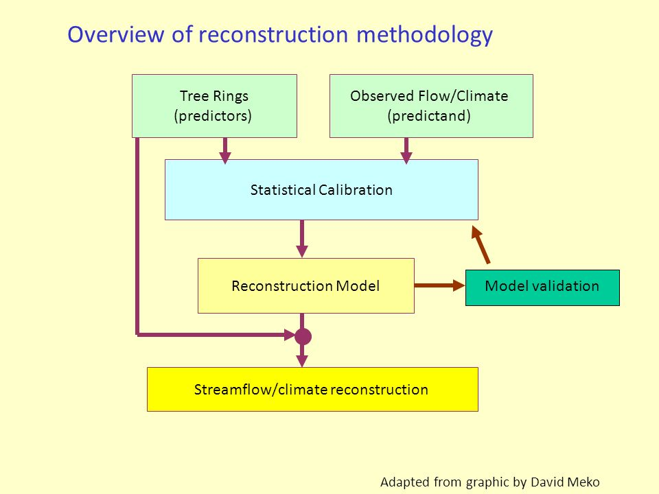 Overview of reconstruction methodology Adapted from graphic by David Meko Tree Rings (predictors) Statistical Calibration Reconstruction Model Streamf