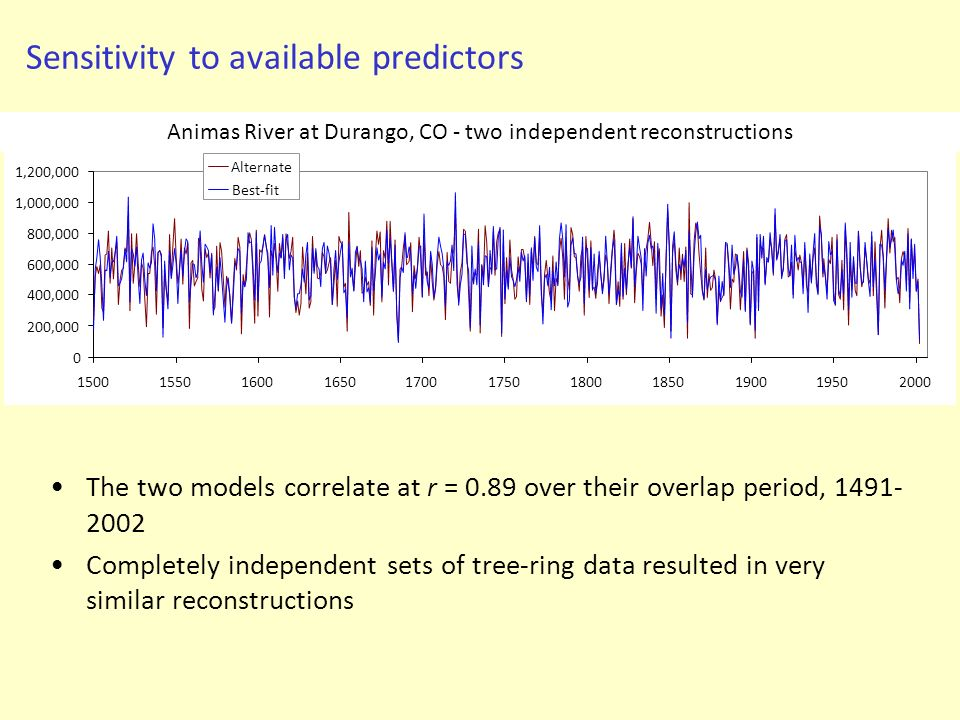 Sensitivity to available predictors The two models correlate at r = 0.89 over their overlap period, 1491- 2002 Completely independent sets of tree-rin
