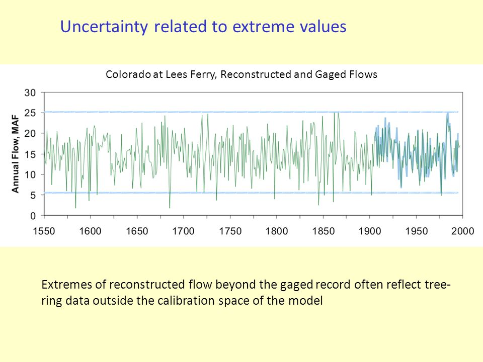 Colorado at Lees Ferry, Reconstructed and Gaged Flows Extremes of reconstructed flow beyond the gaged record often reflect tree- ring data outside the