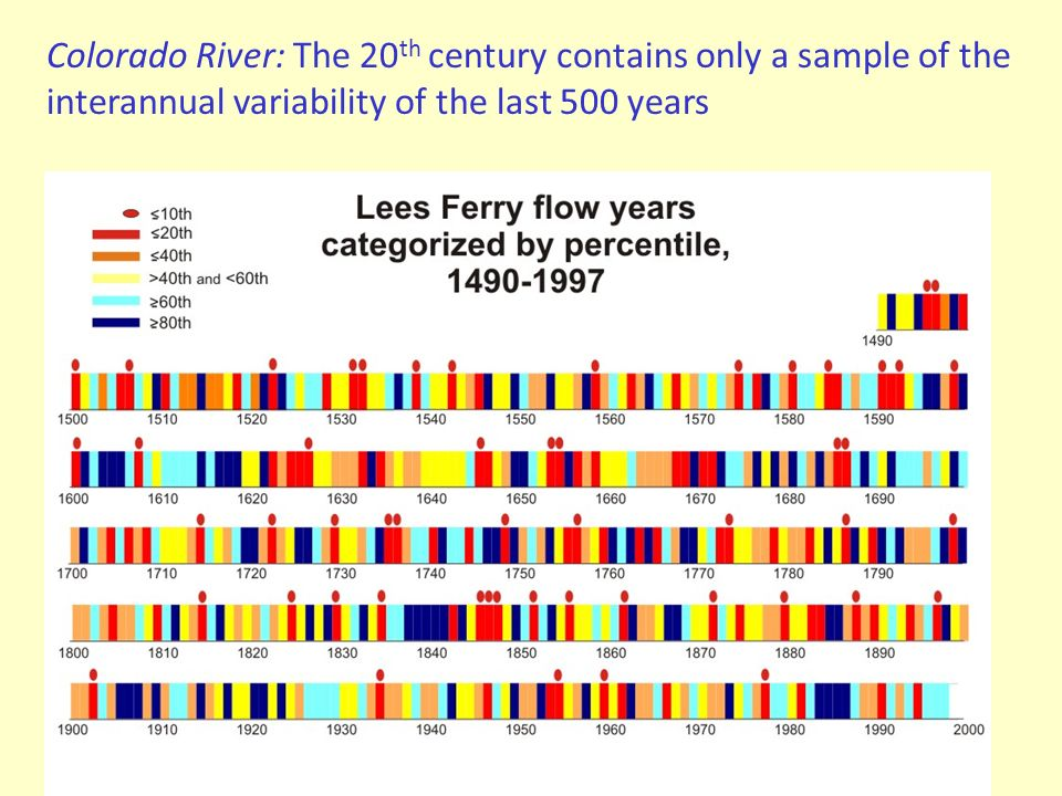 Colorado River: The 20 th century contains only a sample of the interannual variability of the last 500 years