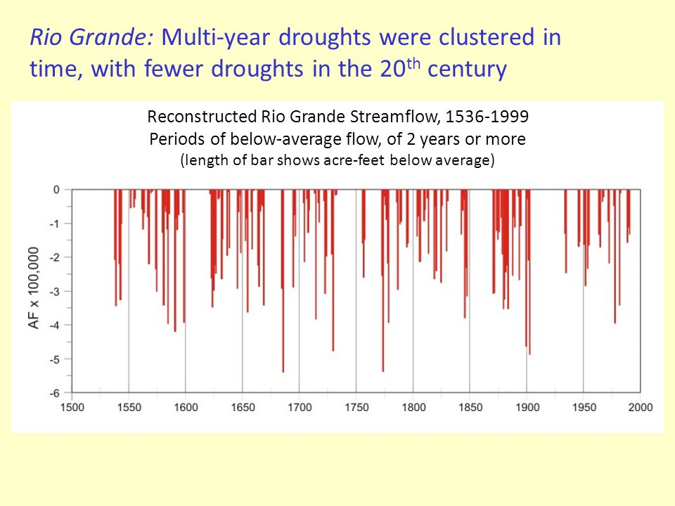 Rio Grande: Multi-year droughts were clustered in time, with fewer droughts in the 20 th century Reconstructed Rio Grande Streamflow, 1536-1999 Period