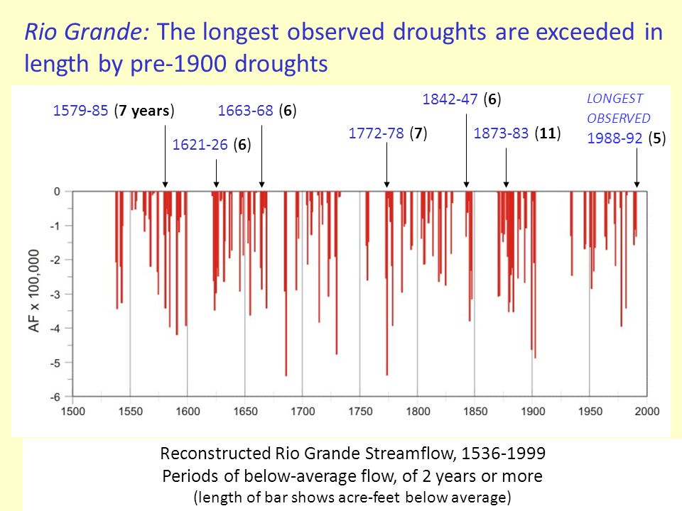 Rio Grande: The longest observed droughts are exceeded in length by pre-1900 droughts LONGEST OBSERVED 1988-92 (5) 1873-83 (11) 1842-47 (6) 1772-78 (7
