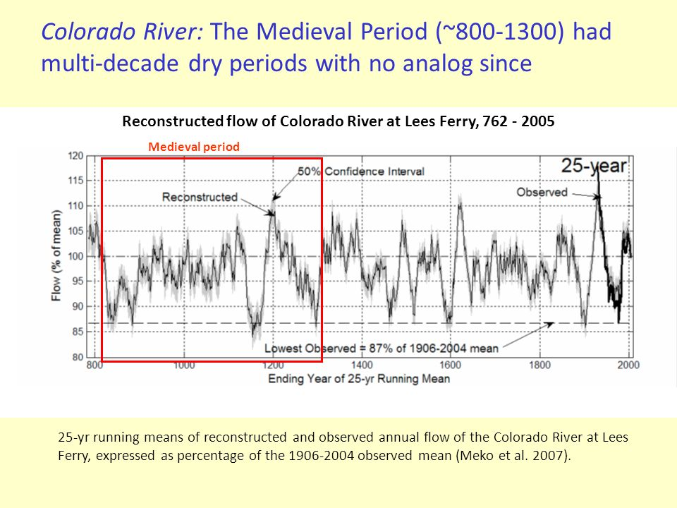 25-yr running means of reconstructed and observed annual flow of the Colorado River at Lees Ferry, expressed as percentage of the 1906-2004 observed m
