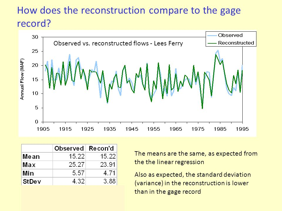How does the reconstruction compare to the gage record? The means are the same, as expected from the the linear regression Also as expected, the stand