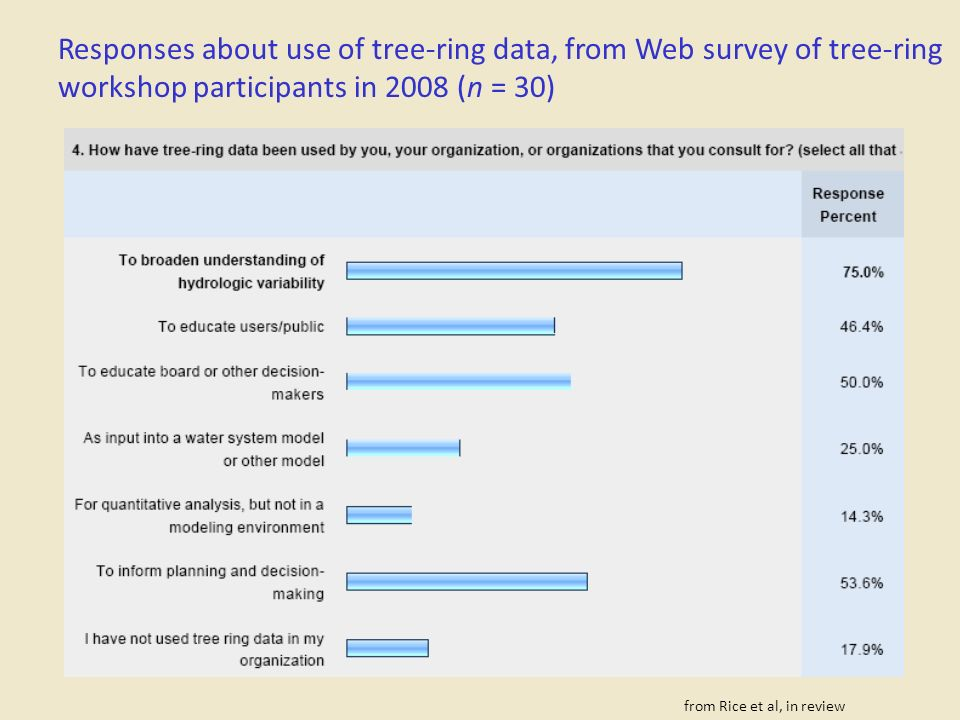 Responses about use of tree-ring data, from Web survey of tree-ring workshop participants in 2008 (n = 30) from Rice et al, in review