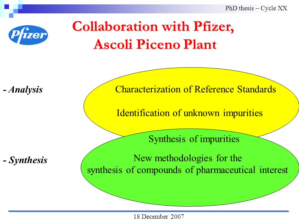 Characterization of Reference Standards Identification of unknown impurities Collaboration with Pfizer, Ascoli Piceno Plant Ascoli Piceno Plant - Analysis - Synthesis New methodologies for the synthesis of compounds of pharmaceutical interest Synthesis of impurities PhD thesis – Cycle XX 18 December 2007