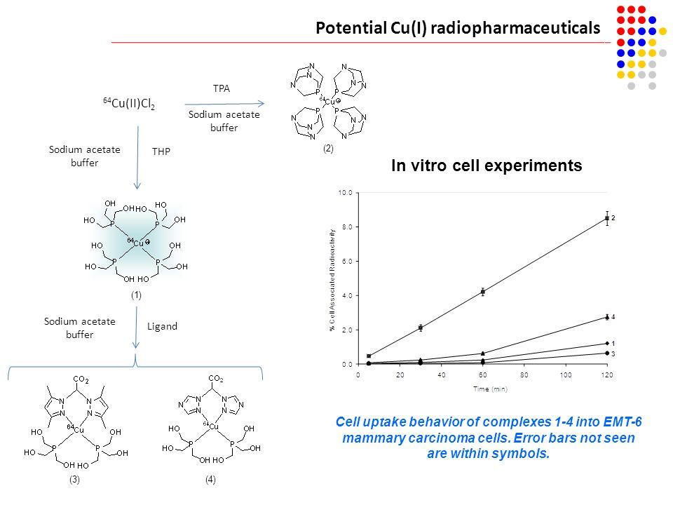 Potential Cu(I) radiopharmaceuticals Sodium acetate buffer TPA 64 Cu(II)Cl 2 THP Sodium acetate buffer Sodium acetate buffer Ligand In vitro cell expe