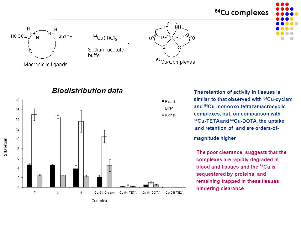 64 Cu complexes Biodistribution data The retention of activity in tissues is similar to that observed with 64 Cu-cyclam and 64 Cu-monooxo-tetrazamacro