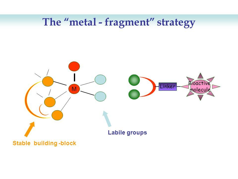 Bioactive molecule Linker M The metal - fragment strategy Stable building -block Labile groups