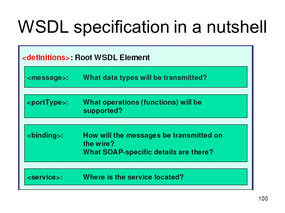 100 WSDL specification in a nutshell