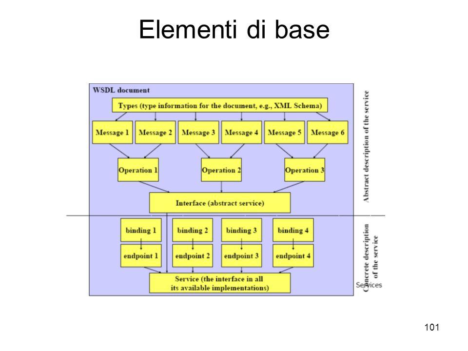 101 Elementi di base