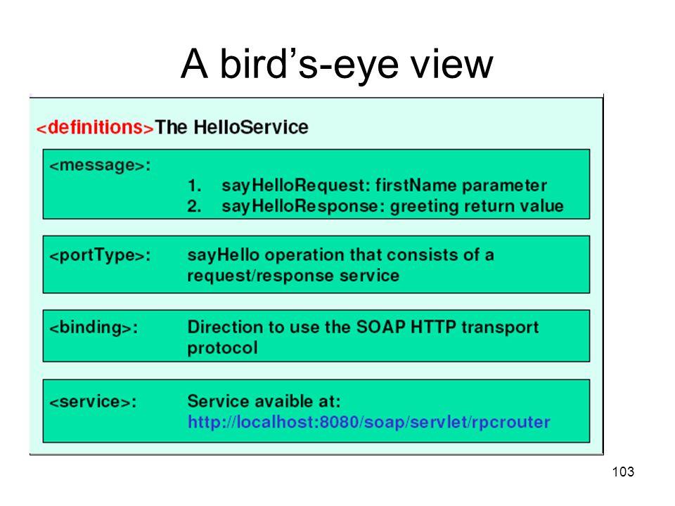 103 A birds-eye view