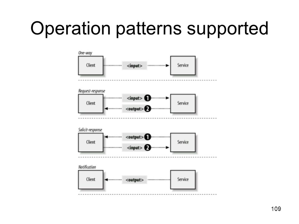 109 Operation patterns supported